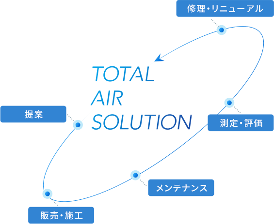TOTAL AIR SOLUTION |01.提案|02.販売・施工|03.メンテナンス|04.測定・評価|05.修理・リニューアル